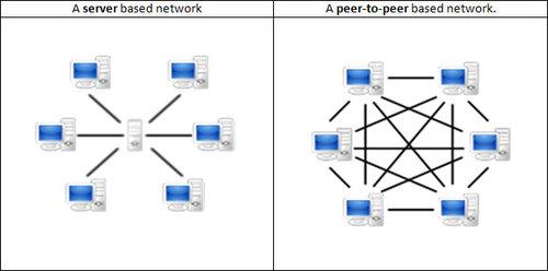 p2p-networks.jpg